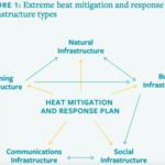 Heat-infrastructure-392x300